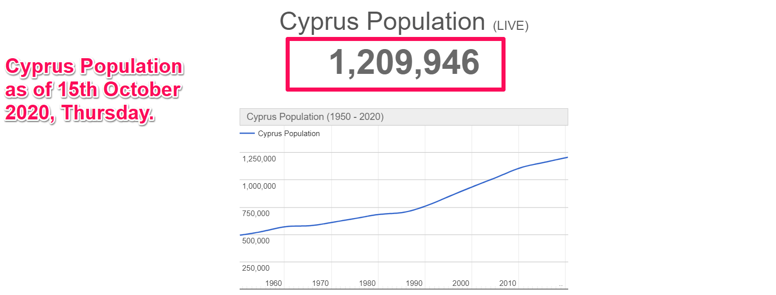 Cyprus Population as of 15th October 2020