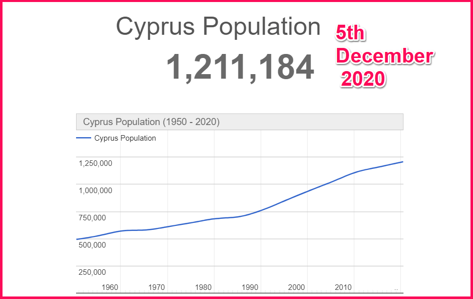 Cyprus population as of 5th December 2020