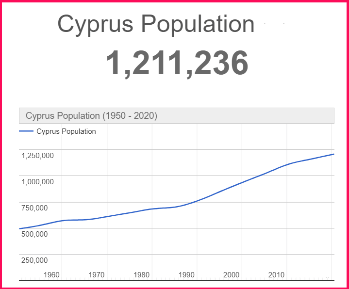Population of Cyprus compared to Cuba