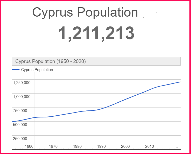 Population of Cyprus compared to England