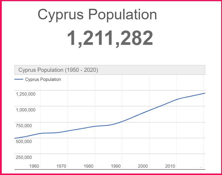 Population of Cyprus compared to Ibiza