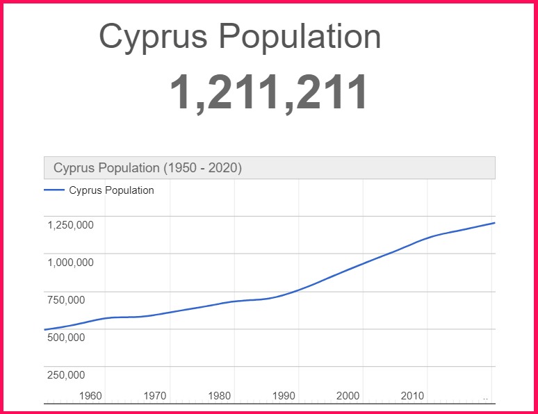 Population of Cyprus compared to Lebanon
