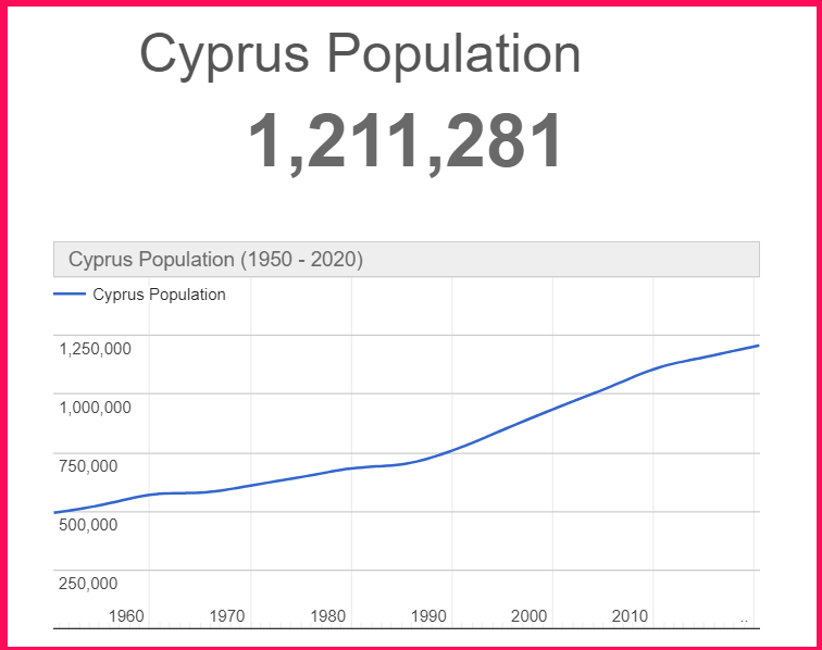 Population of Cyprus compared to Sardinia
