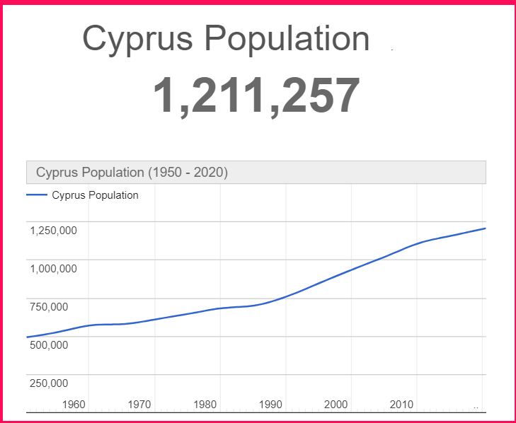 Population of Cyprus compared to UAE