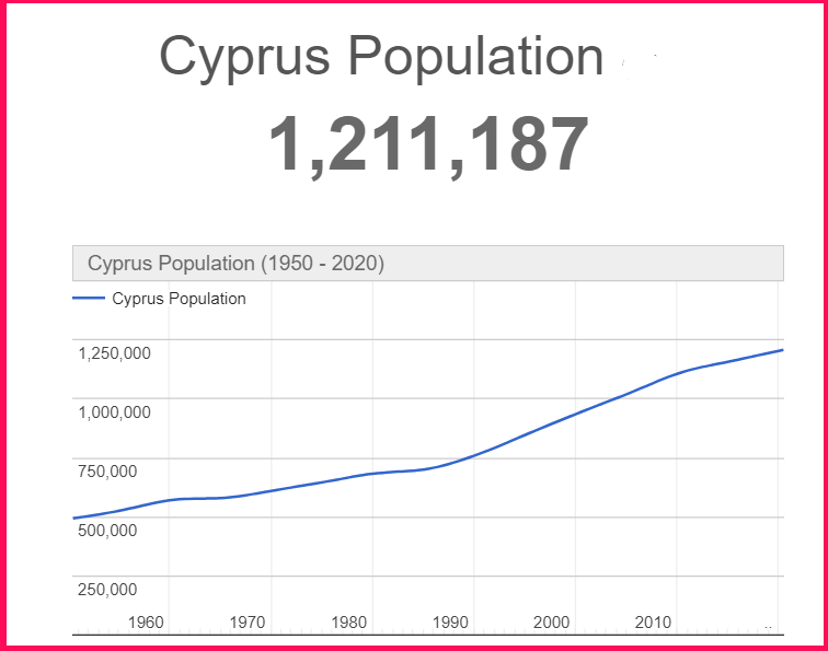 Population of Cyprus compared to Wales