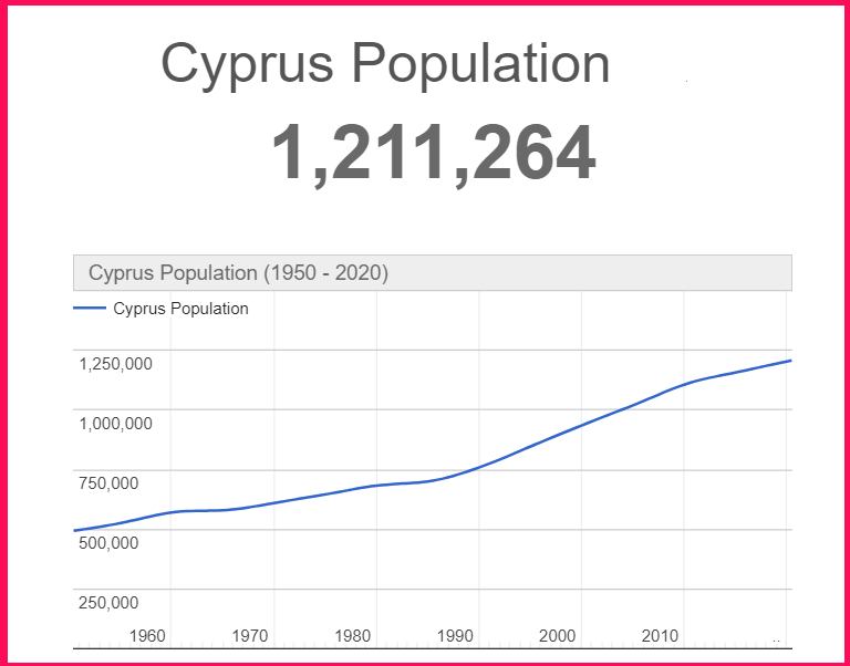 Population of Cyprus compared to the USA