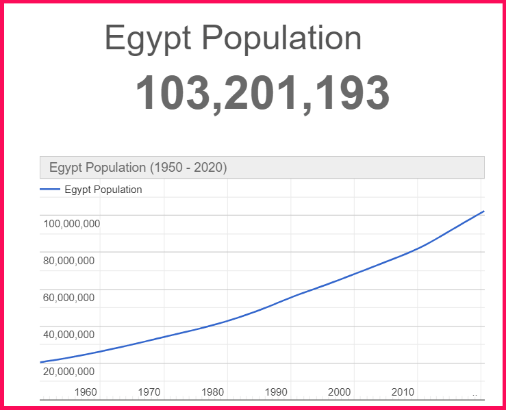 Population of Egypt compared to Cyprus