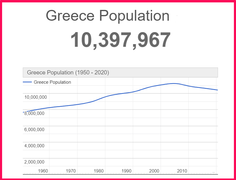 Population of Greece compared to California