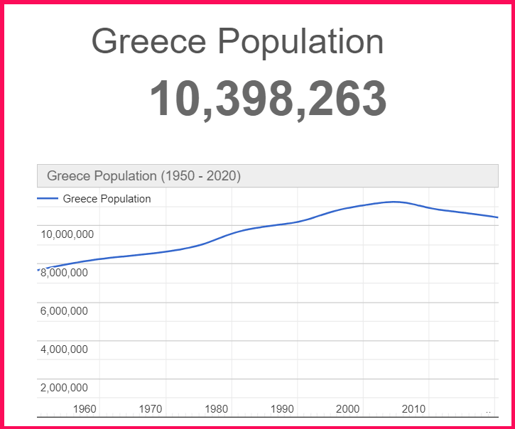 Population of Greece compared to England