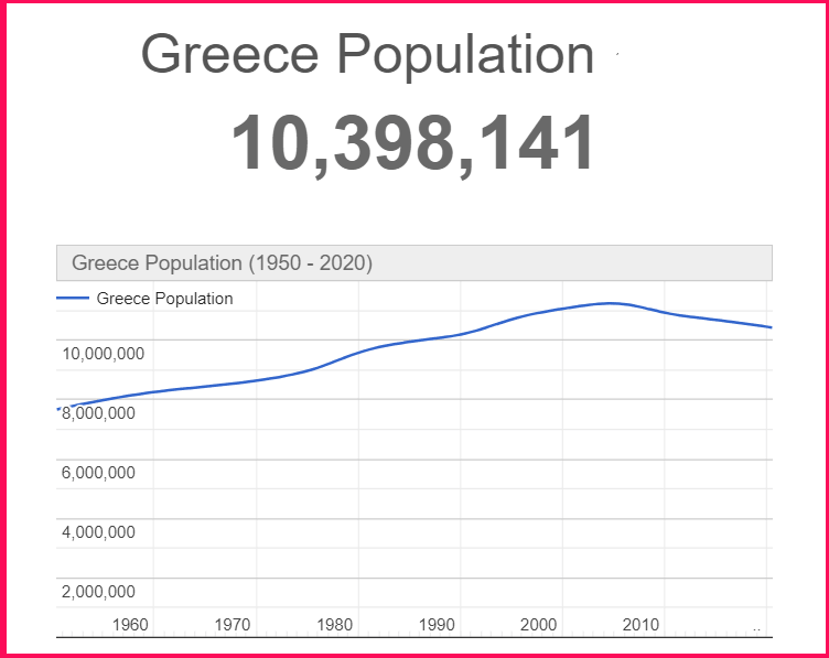 Population of Greece compared to Italy