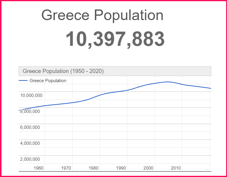 Population of Greece compared to Michigan