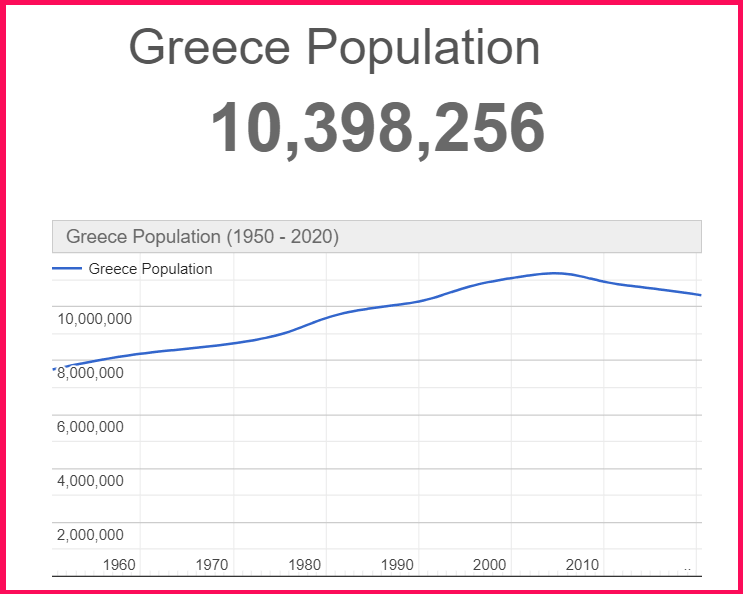 Population of Greece compared to Rome