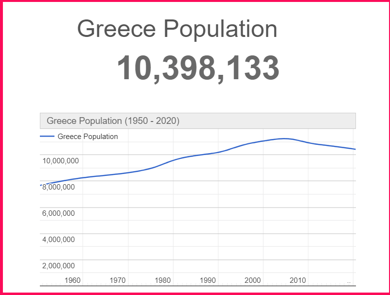 Population of Greece compared to Texas