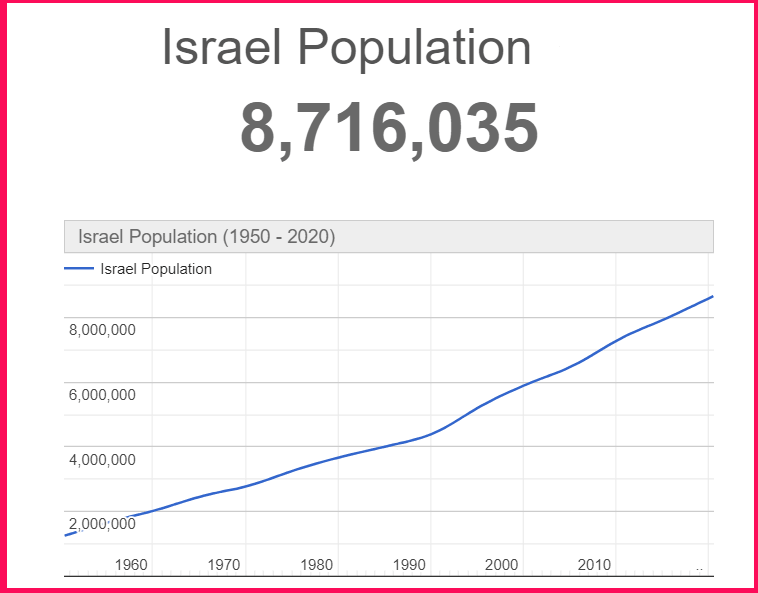 Population of Israel compared to Cyprus