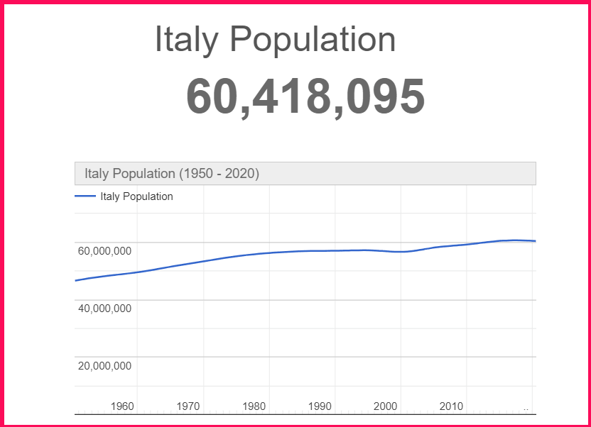 Population of Italy compared to Greece