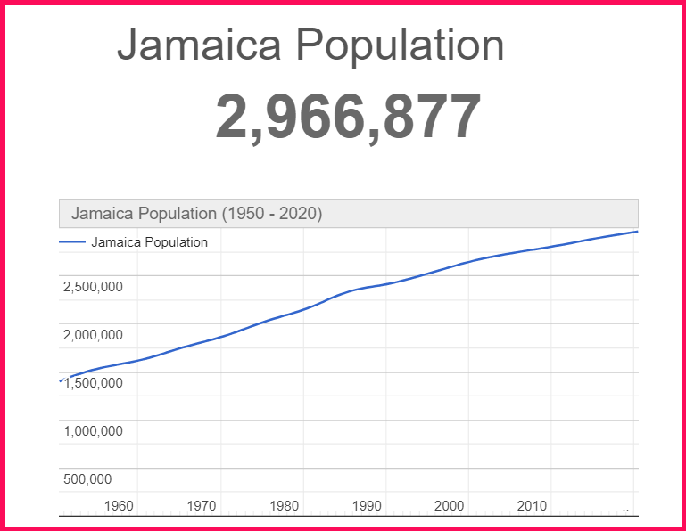 Population of Jamaica compared to Cyprus