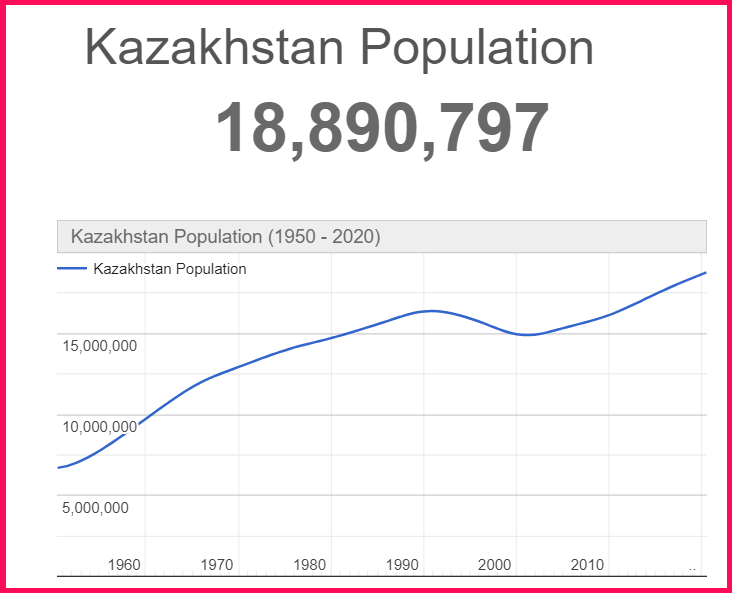 Population of Kazakhstan compared to Cyprus