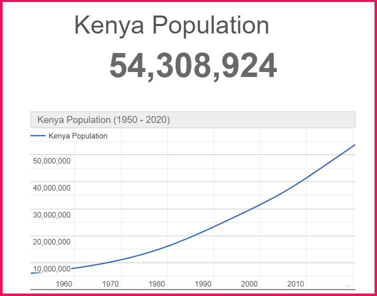 Population of Kenya compared to Cyprus