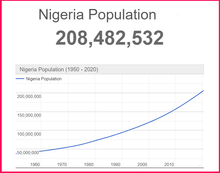 Population of Nigeria compared to Cyprus