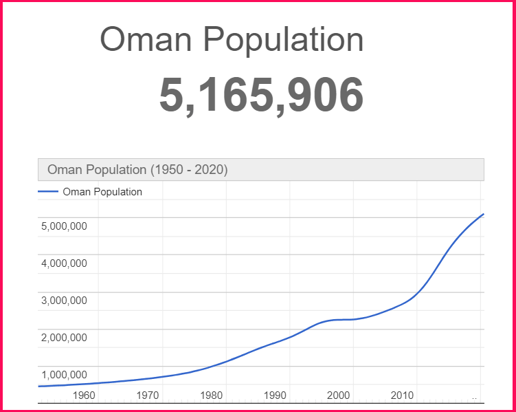 Population of Oman compared to Cyprus