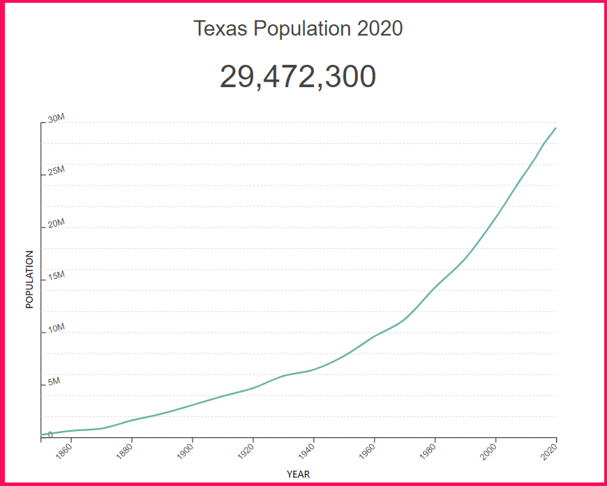 Population of Texas compared to Greece