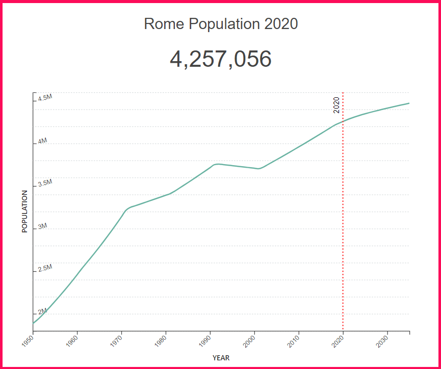 Total Population of Rome compared to Greece