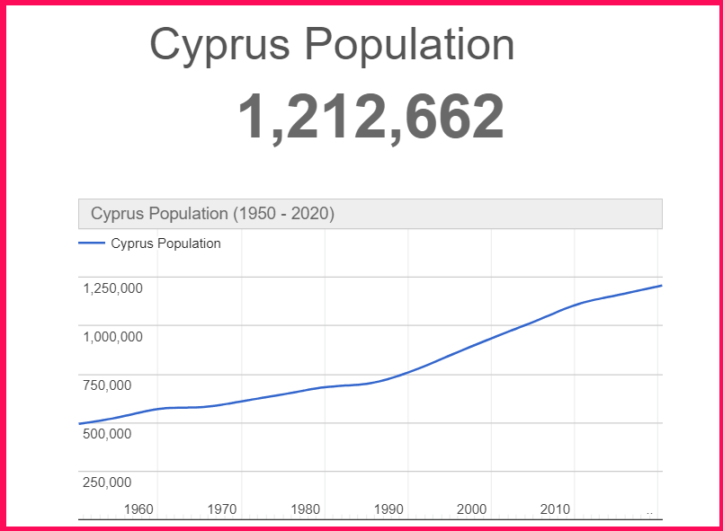 Population of Cyprus compared to Nepal