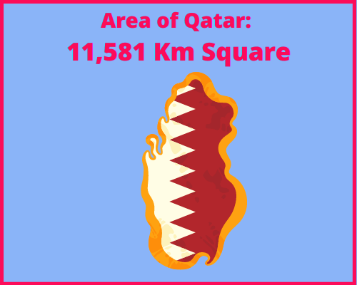 Area of Qatar compared to Greece