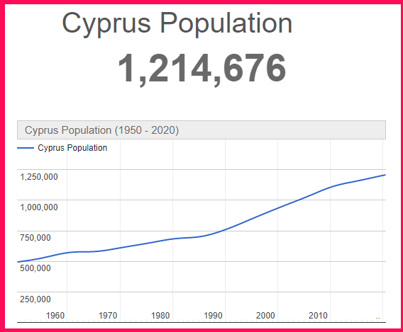 Population of Cyprus compared to Singapore