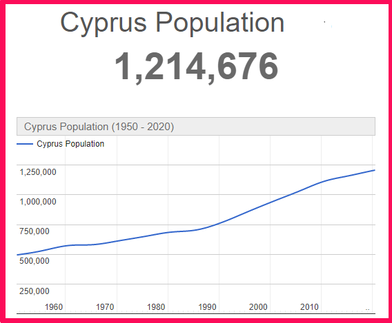 Population of Cyprus compared to Sweden