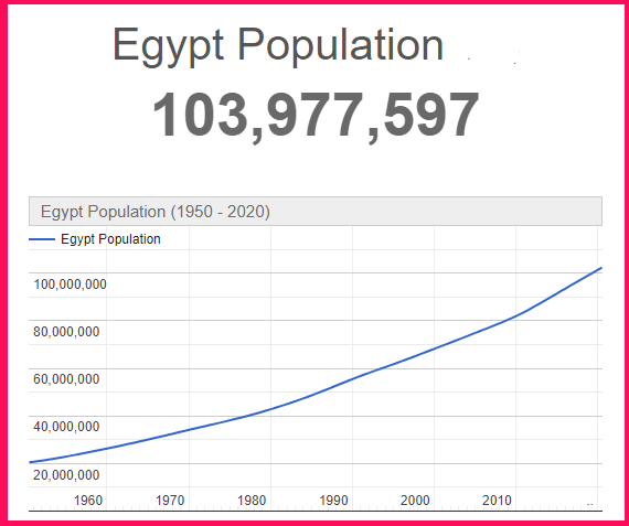 Population of Egypt compared to Greece