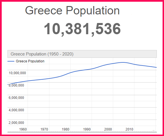 Population of Greece compared to Cyprus