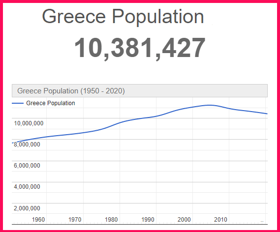 Population of Greece compared to France