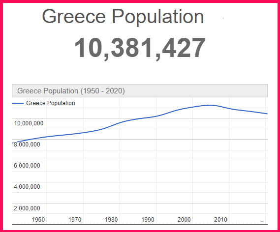 Population of Greece compared to Japan
