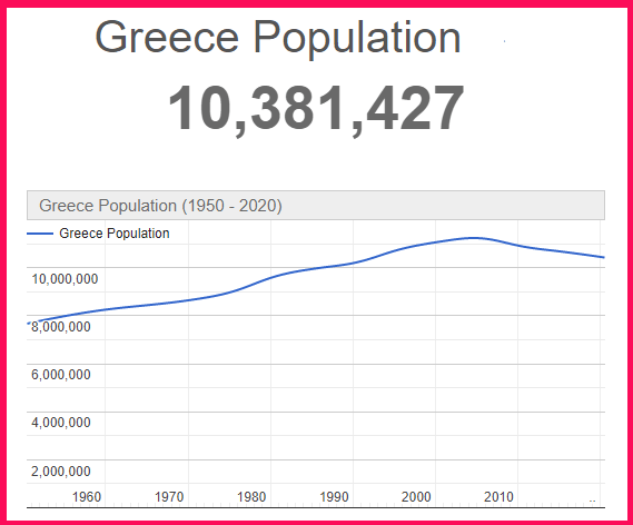 Population of Greece compared to Lebanon