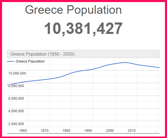 Population of Greece compared to Philippines