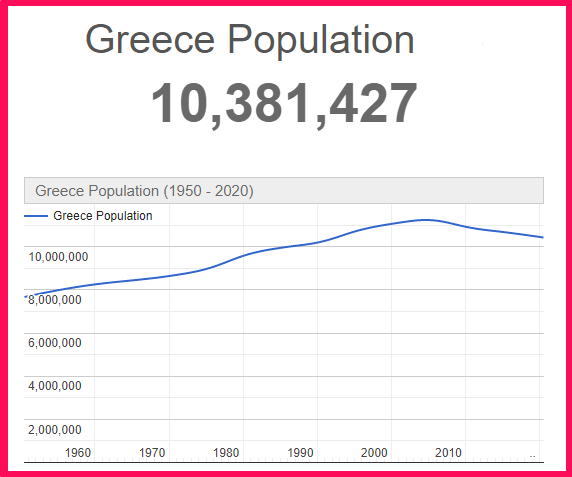 Population of Greece compared to Quebec