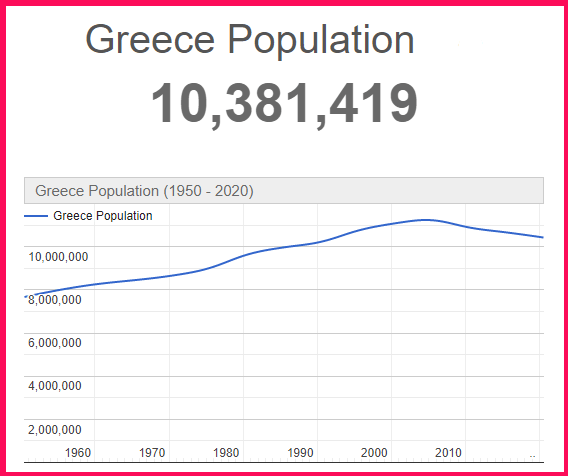 Population of Greece compared to Russia