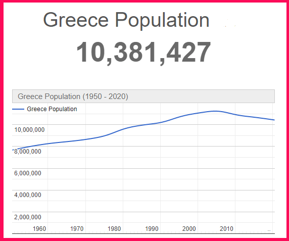 Population of Greece compared to Siberia