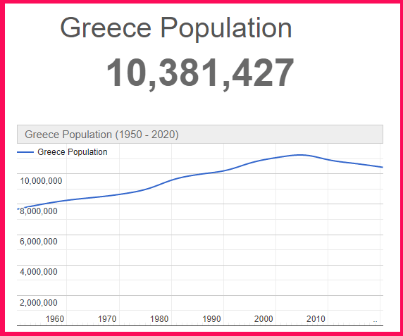 Population of Greece compared to Syria