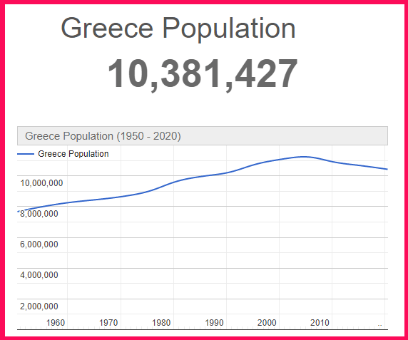 Population of Greece compared to Vietnam