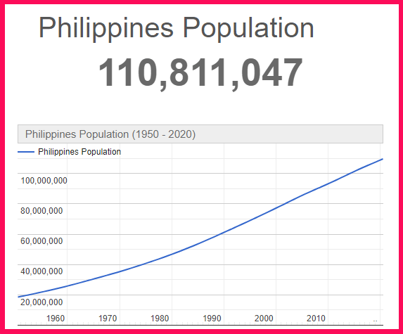 Population of Philippines compared to Greece