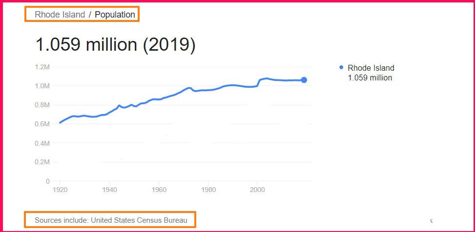 Population of Rhode Island compared to Poland