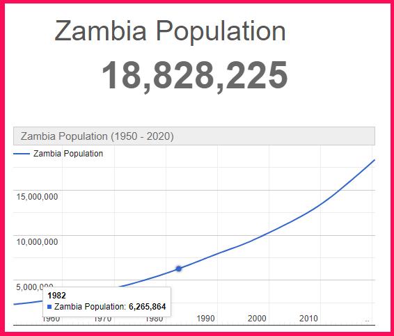 Population of Zambia compared to Cyprus