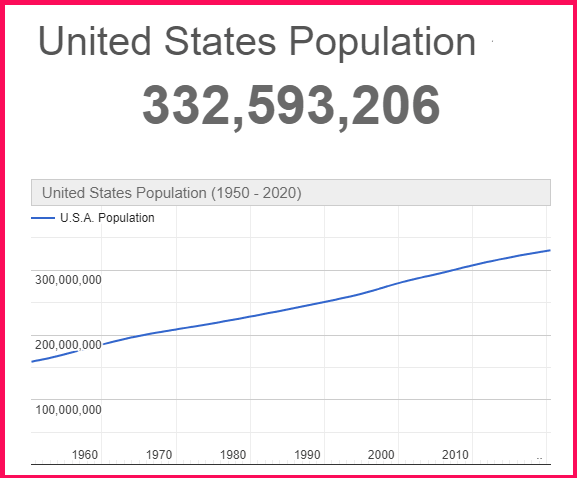 Population of the U.S.A compared to Poland