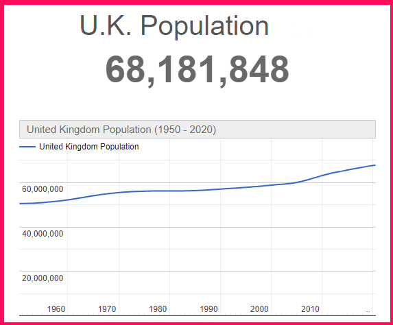 Population of the United Kingdom compared to Cyprus