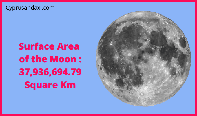 Area of Moon compared to the area of the United States of America