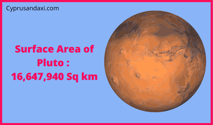 Area of Pluto compared to the area of the United States of America