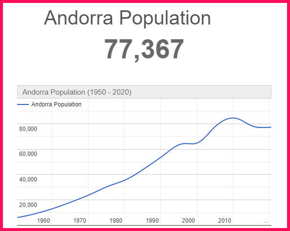 Population of Andorra compared to Portugal
