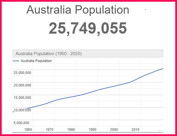 Population of Australia compared to Portugal